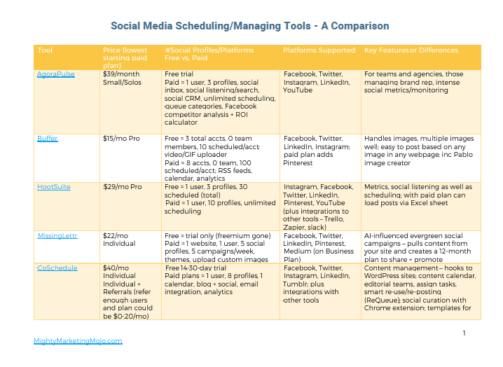 Mighty Marketing Social Media Automation Tools Comparison Chart